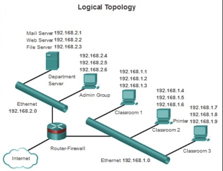 Logical topology